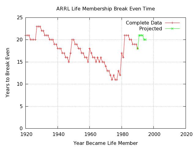 ARRL Life Membership Study